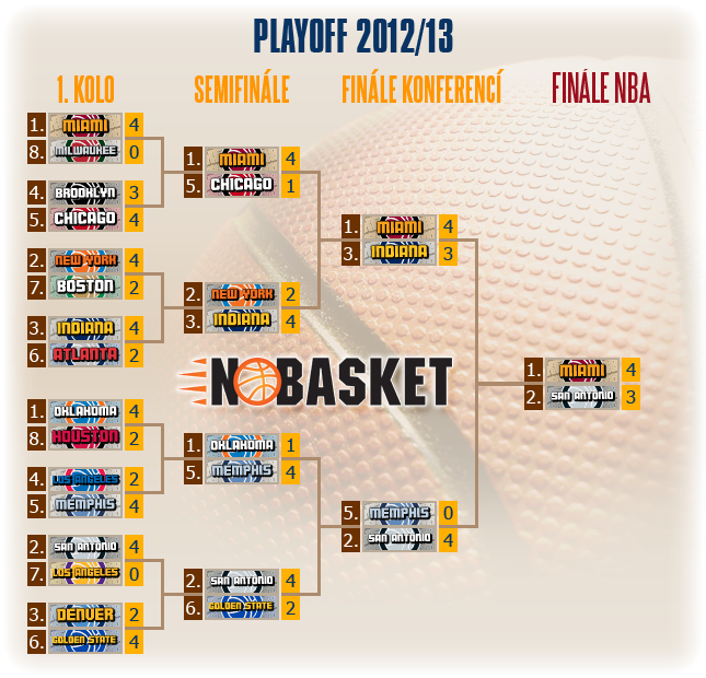 play off tree 2013
