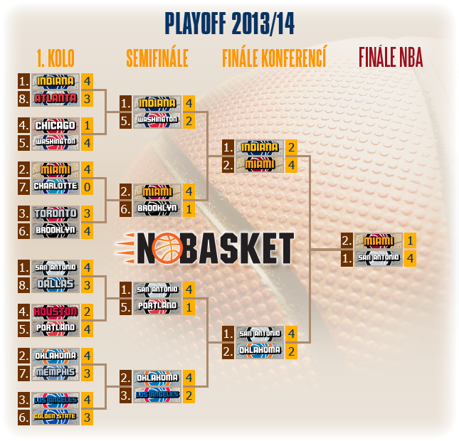 play off tree 2014