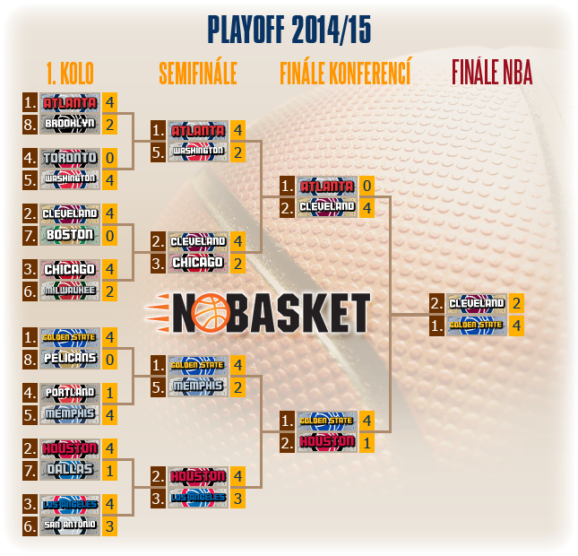 play off tree 2015